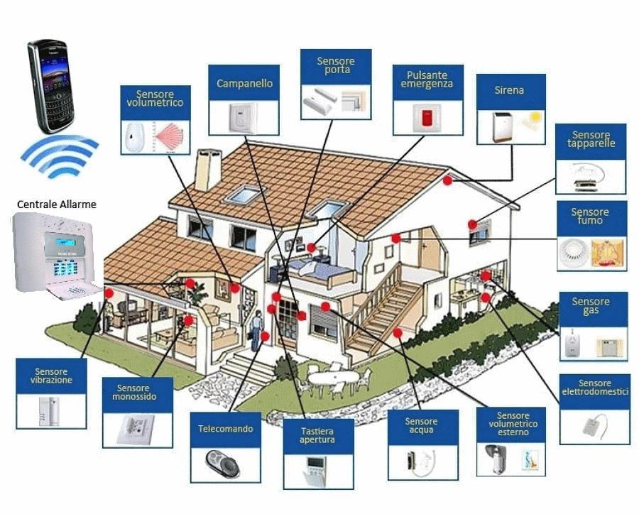 Foto schema antifurto casa di tecnolog s r l 222773 - Impianto di allarme casa ...
