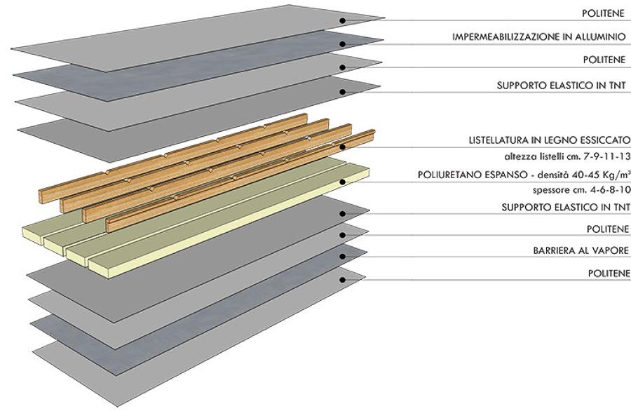 Foto spaccato del pannello isotetto di isotetto sas for Miglior isolamento del tubo di rame