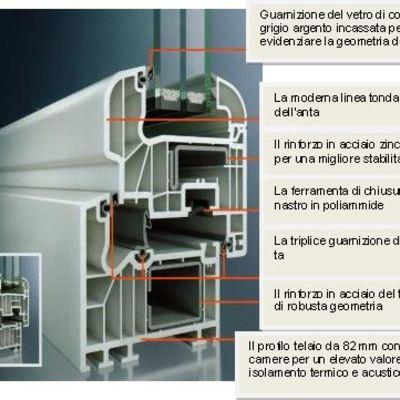 Profilo in PVC Schuco