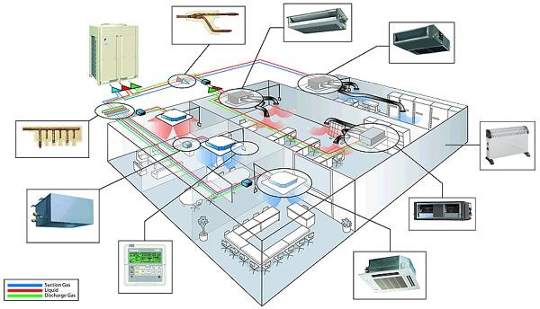 Foto schema impianto di climatizzazione di multiclima - Impianto allarme casa prezzi ...