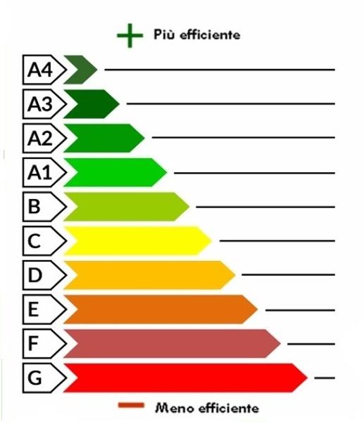 Attestato di Prestazione Energetica (APE)