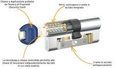 Conversione serratura da doppia mappa a cilindro europeo