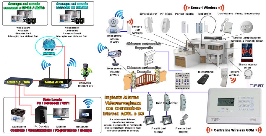 Progetto installazione impianto allarme videosorveglianza - Impianto di allarme casa ...