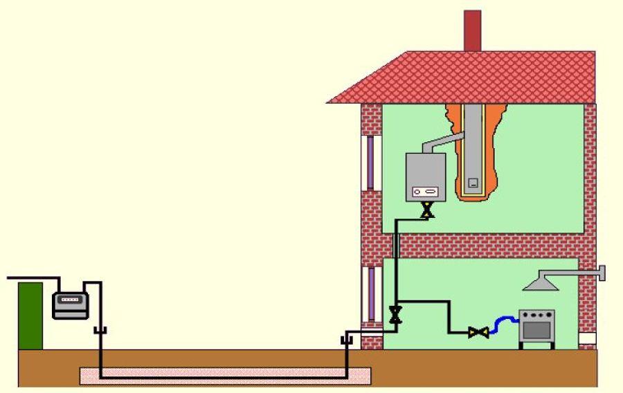 Certificazioni impianti GAS