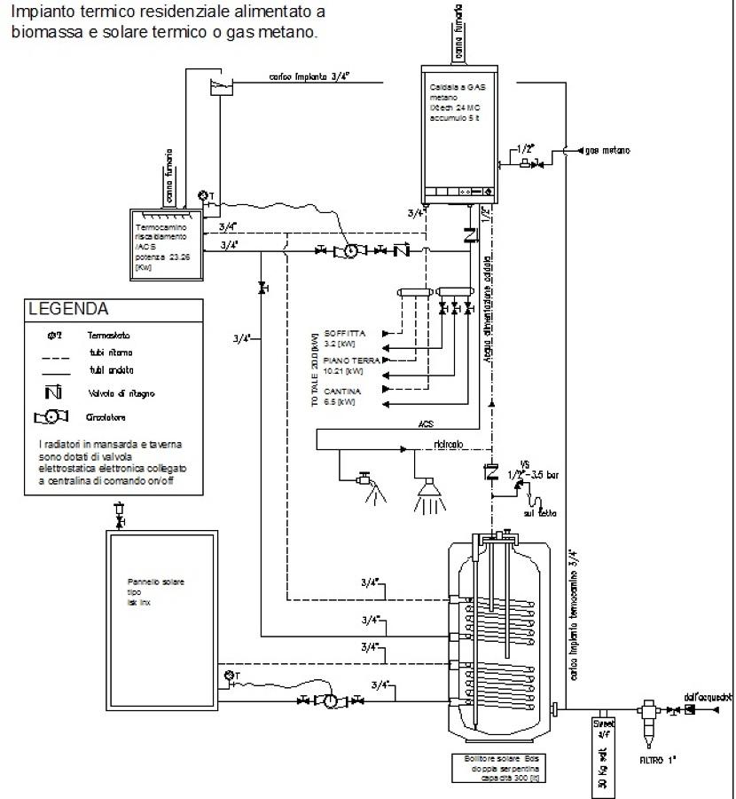Impianto integrato a biomassa