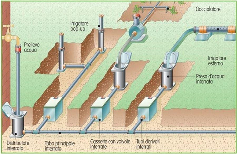 Creazione giardino villetta idee giardinieri for Costo impianto irrigazione interrato