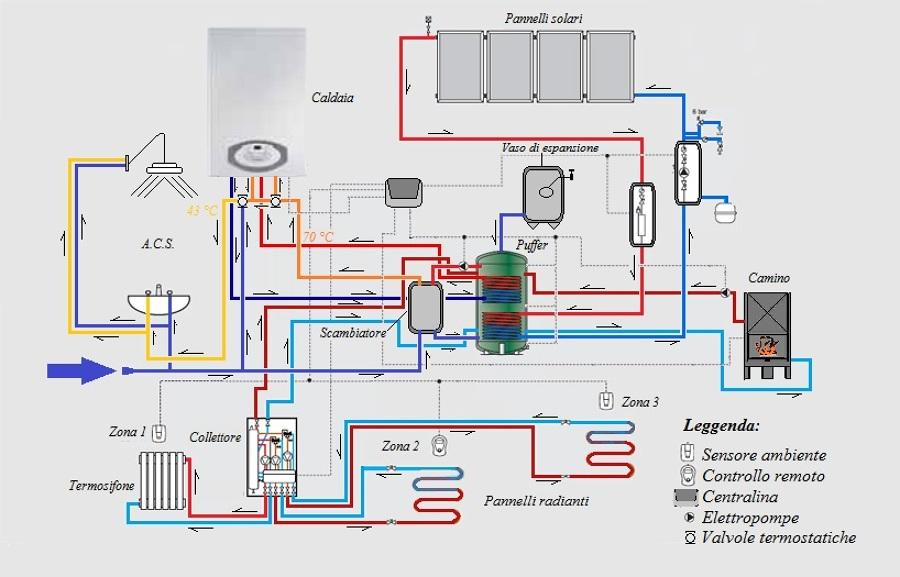 Foto schema impianto termico di cifarelli francesco paolo for Piani di architetto domestico