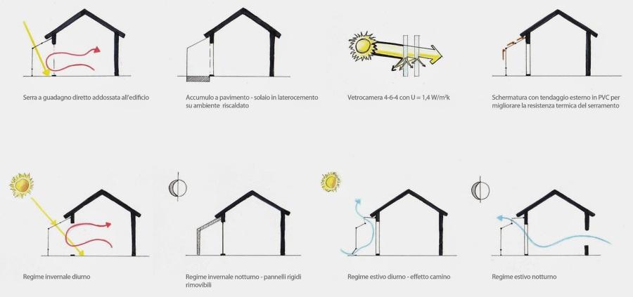 schema serra bioclimatica