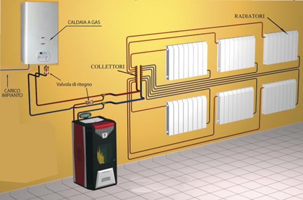 Foto schema di impianto pellet radiatori di mg impianti tecnologici s r l 222665 habitissimo - Impianto idraulico casa prezzo ...