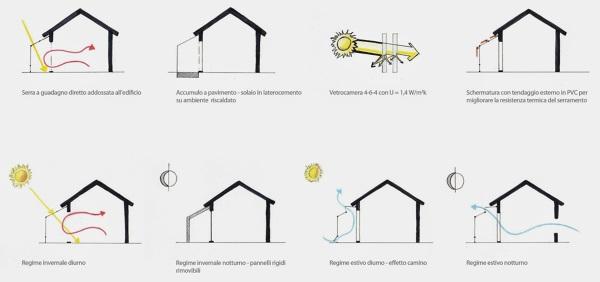 Foto schema serra bioclimatica di manuela occhetti for Serra bioclimatica prezzi