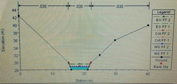 Grafico della sezione trasversale dell'alveo di un fiume con livelli idrici!