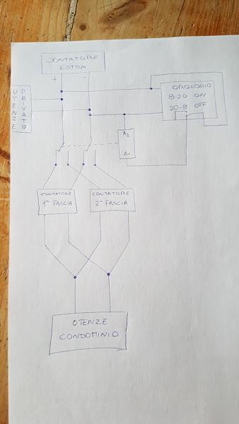 Come mi consigliate di modificare l'impianto condominiale?