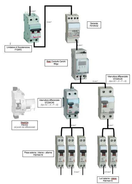 Schema Elettrico Per Rimorchio Agricolo : Consiglio per impianto capannone industriale agricolo