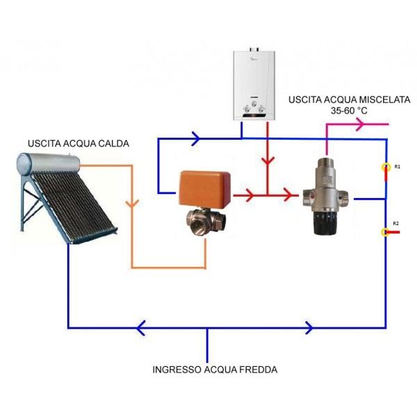 Come funziona questo impianto solare termico?